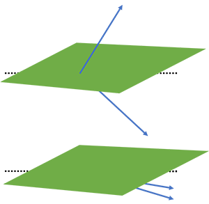 The probability that a hyperplane cuts through the angle of two similar k-mers is lower than with two very dissimilar k-mers.