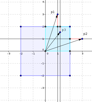 Visualizing the distances to the border of a square