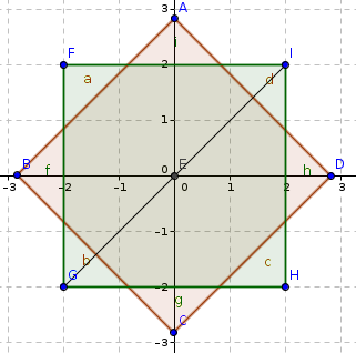 Rotation of a square